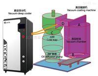 polycold國產水汽捕集泵真空深冷機